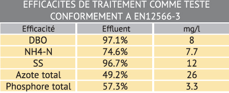 asp 8 eh efficacites de traitement